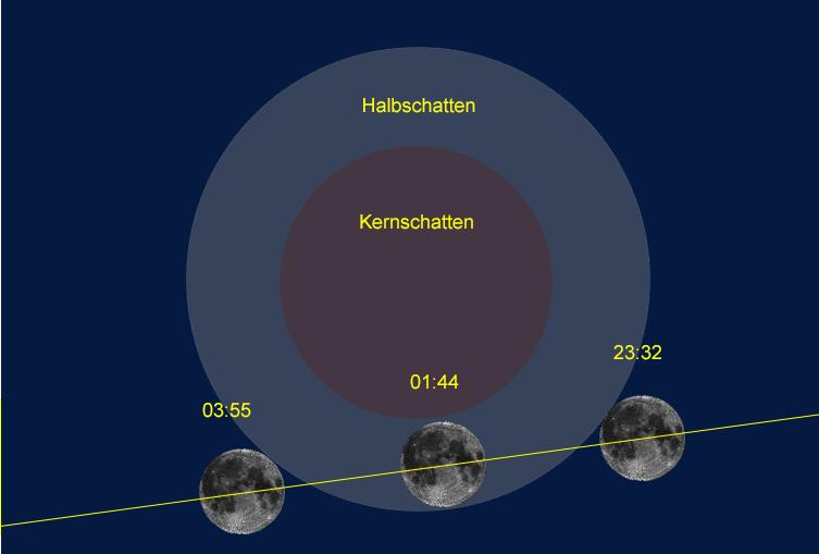 Mondfinsternis in der Nacht vom 10. auf den 11. Februar 2017