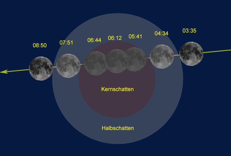 Verlauf der totalen Mondfinsternis vom 21. Januar 2019